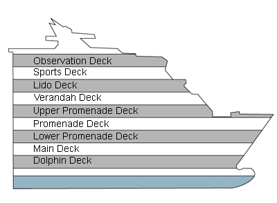 Prinsendam Deck 6 - Main Deck overview